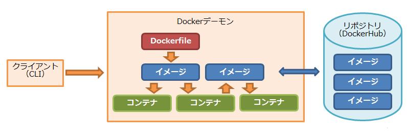 docker構成コンポーネント