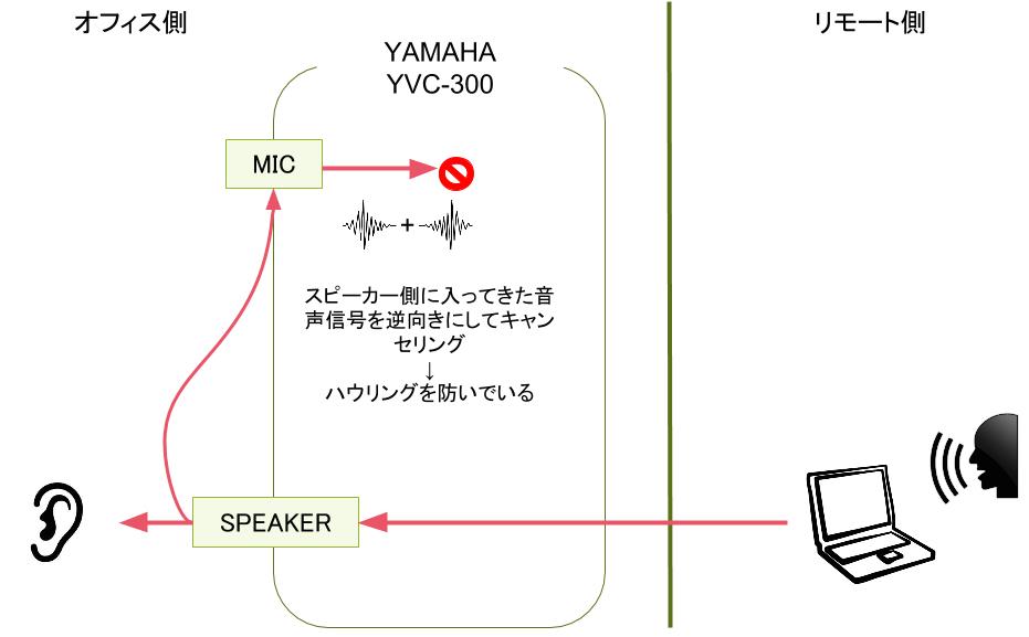 YAMAHA YVC-300 キャンセリング想像図