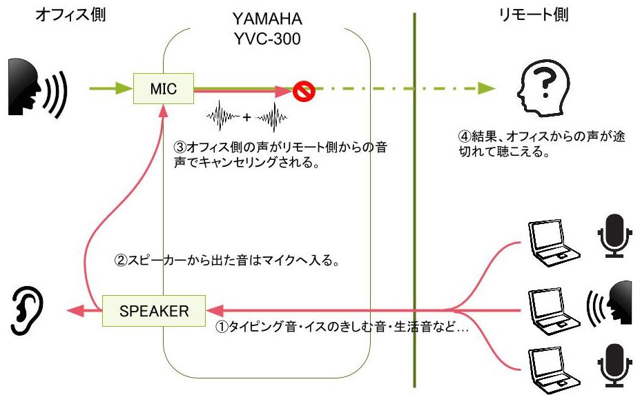YAMAHA YVC-300 音声処理のイメージ