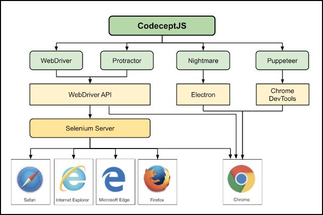 CodeceptJSのアーキテクチャ