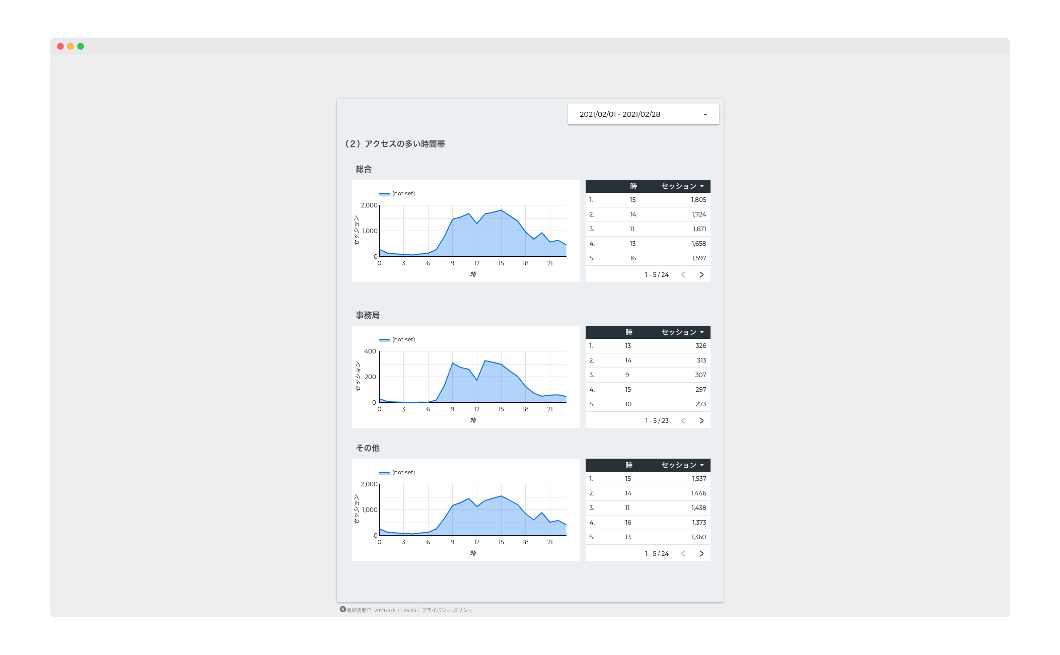 SMOOSY データスタジオのサンプル図(1)