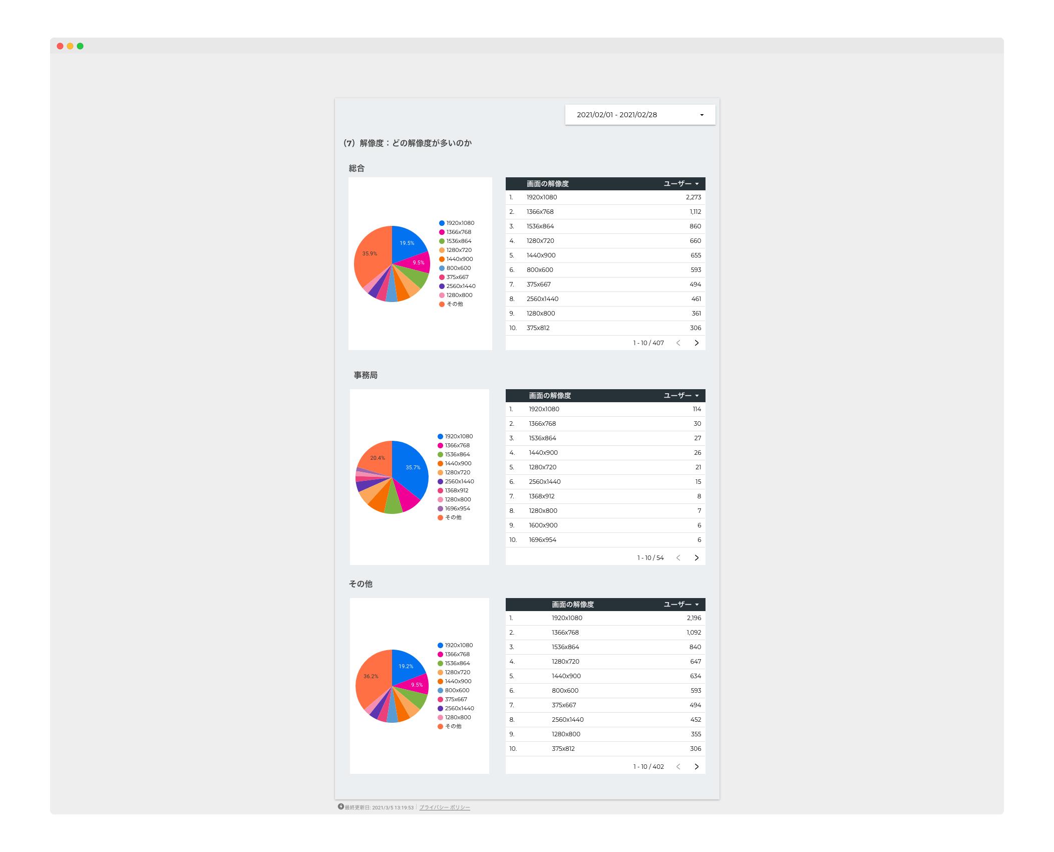 SMOOSY データスタジオのサンプル図(2)