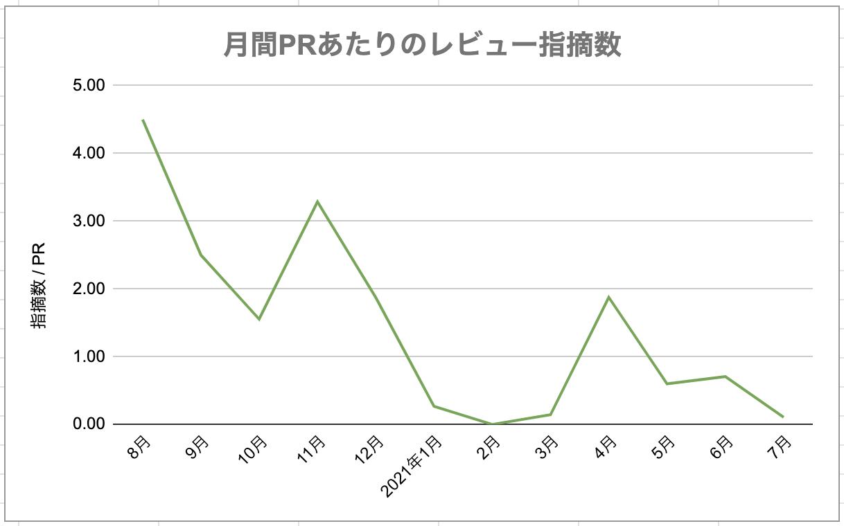 月間PRあたりのレビュー指摘数